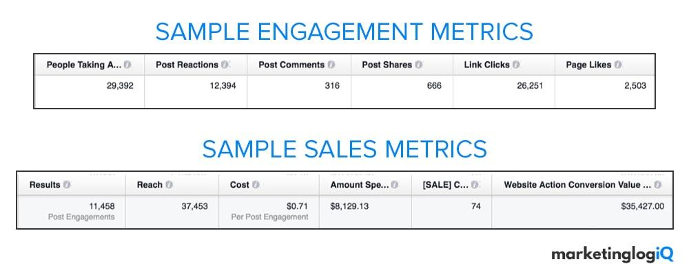 Sample Social Media Metrics