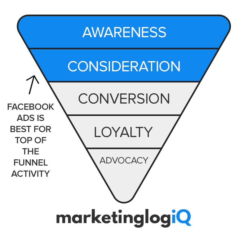Facebook Ads Marketing Funnel