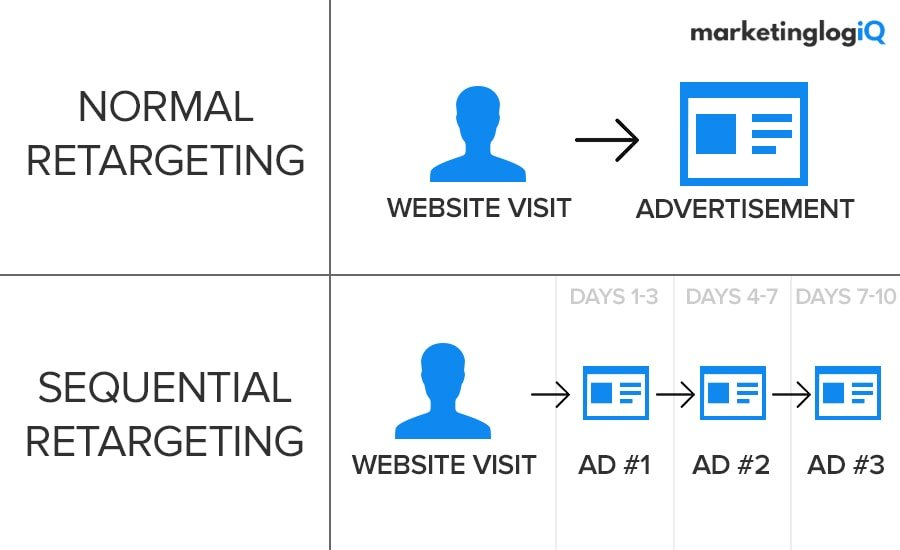 Sequential Retargeting