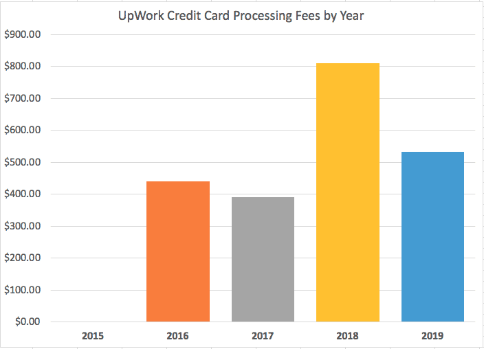 Upwork Credit Card Processing Fees