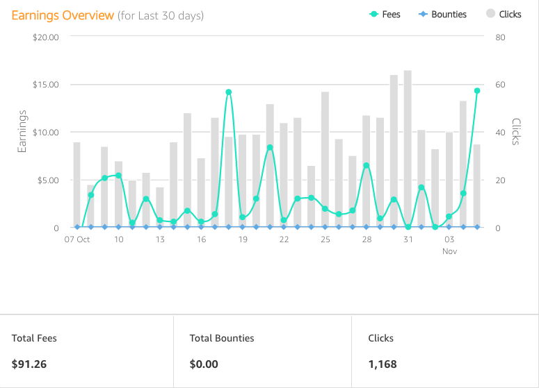 Amazon Affiliate Stats