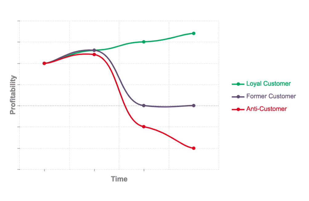 Customer Service Risk Reward