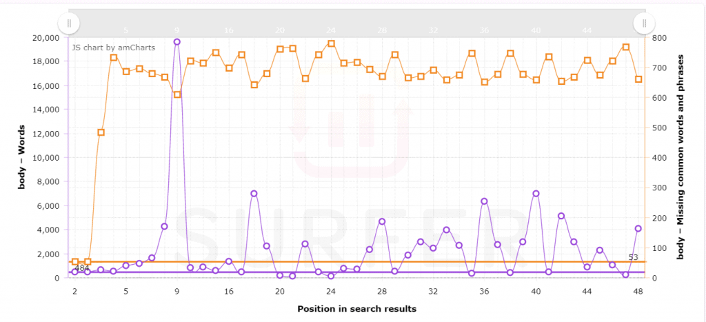 Surfer SEO Analysis of Results