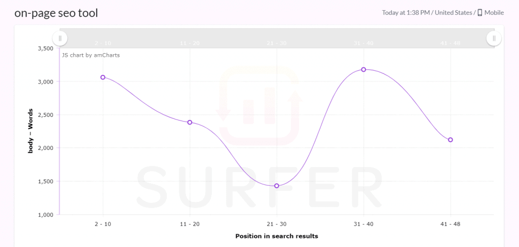 Surfer SEO SERP Results