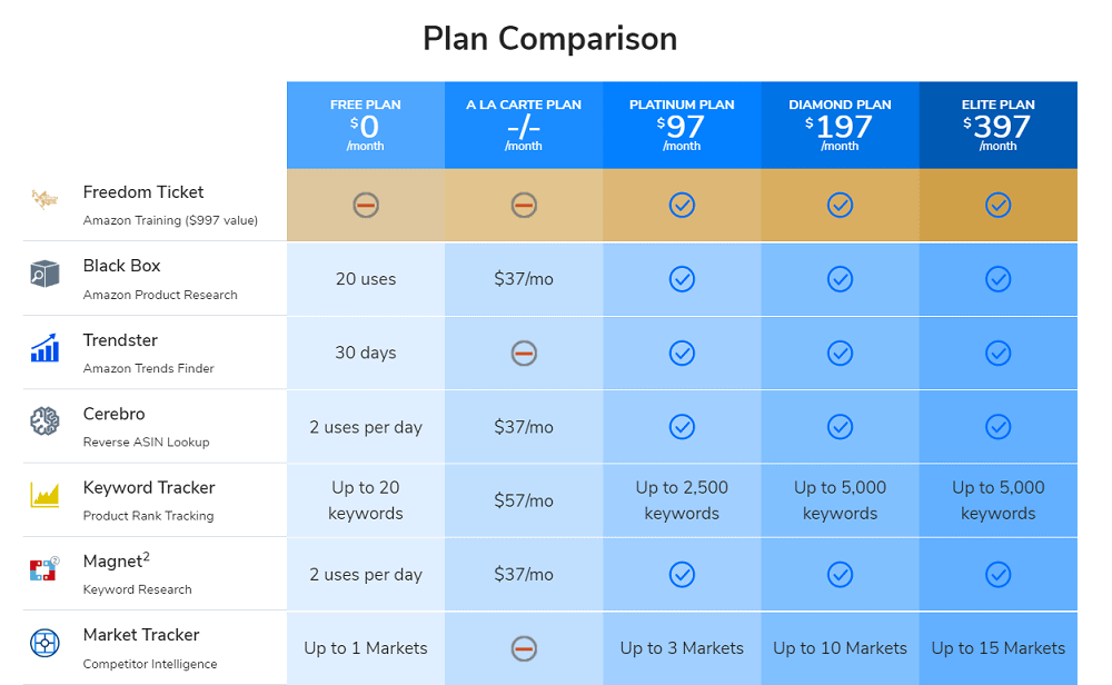 Helium 10 Pricing Plans
