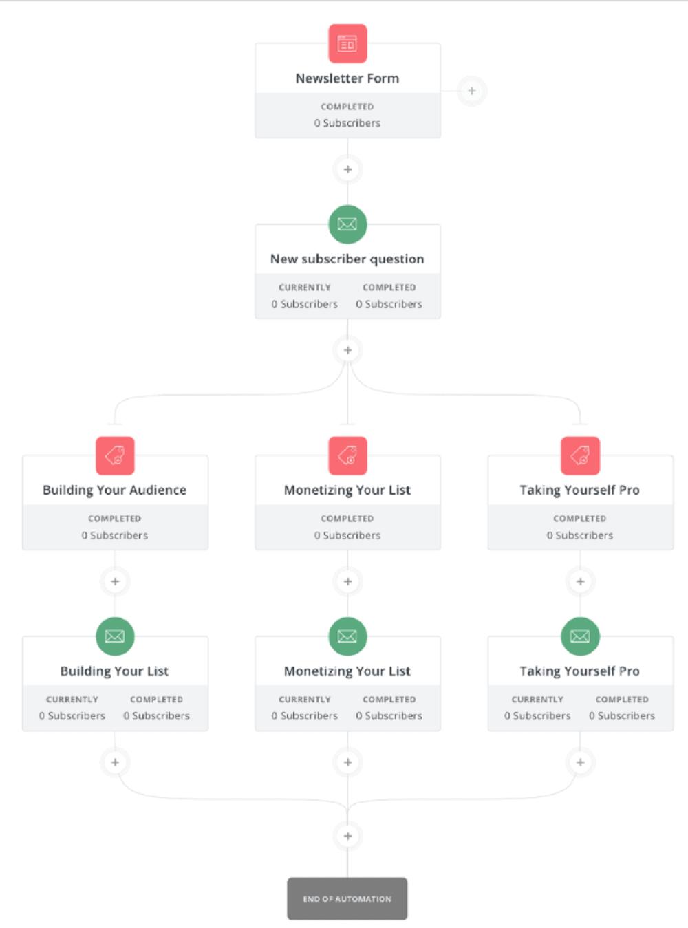 ConvertKit Automation