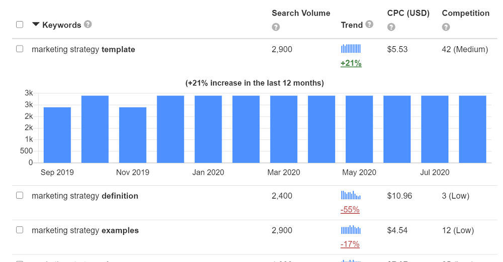 Keyword Tool Search Volume