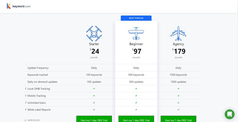 Keyword.com Pricing